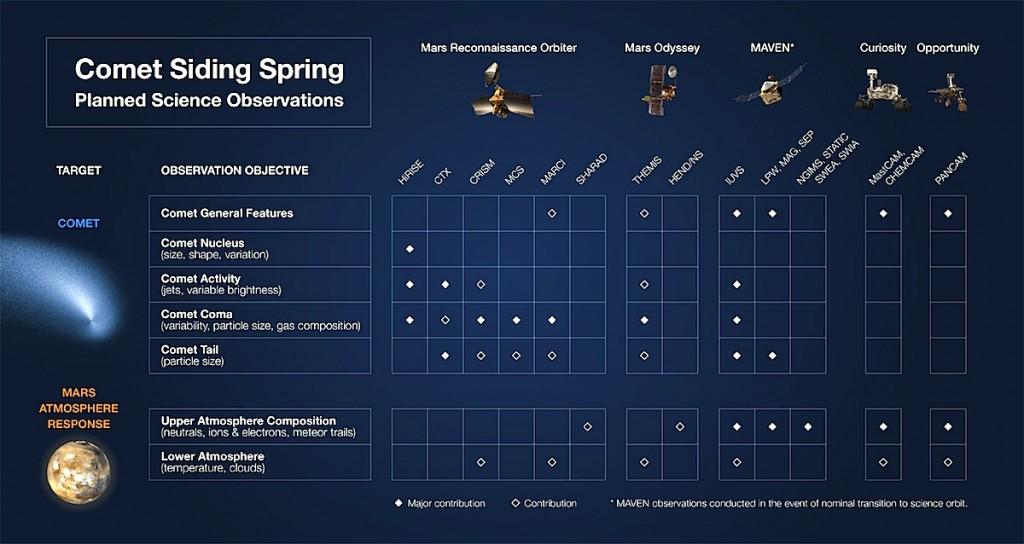 Comet-Siding-Spring-Science-Observations-br