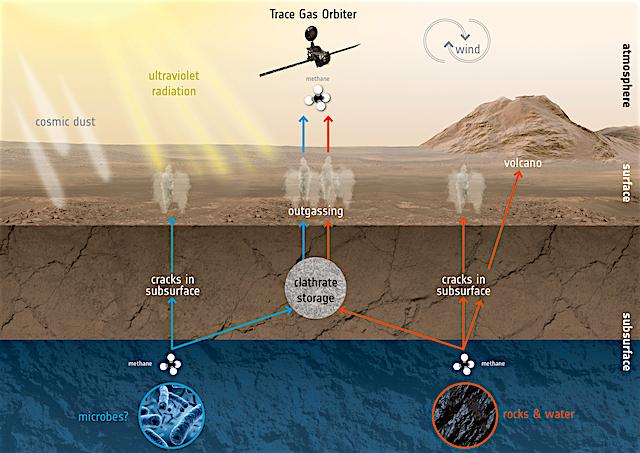 ExoMars_TGO_Mars_methane_creation_destruction_1280